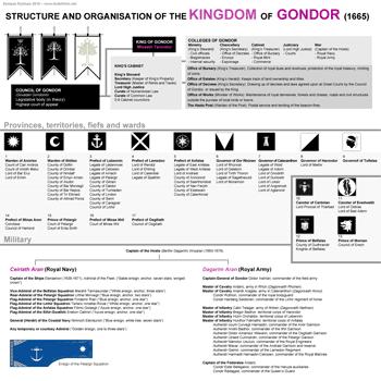 (image: http://wiki.lindefirion.net/images/GondorTOC.png)